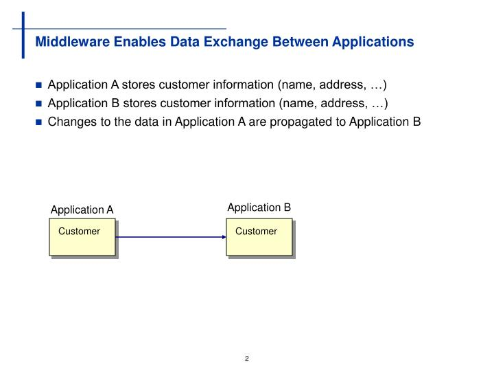 Middleware enables data exchange between applications