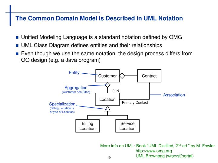 The Common Domain Model Is Described in UML Notation
