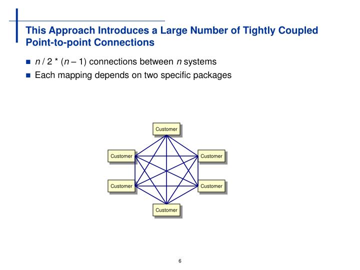 This Approach Introduces a Large Number of Tightly Coupled Point-to-point Connections