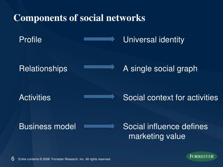 Components of social networks