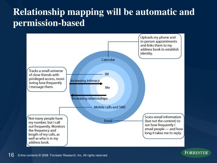 Relationship mapping will be automatic and permission-based