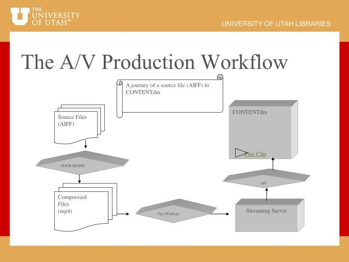 The A/V Production Workflow