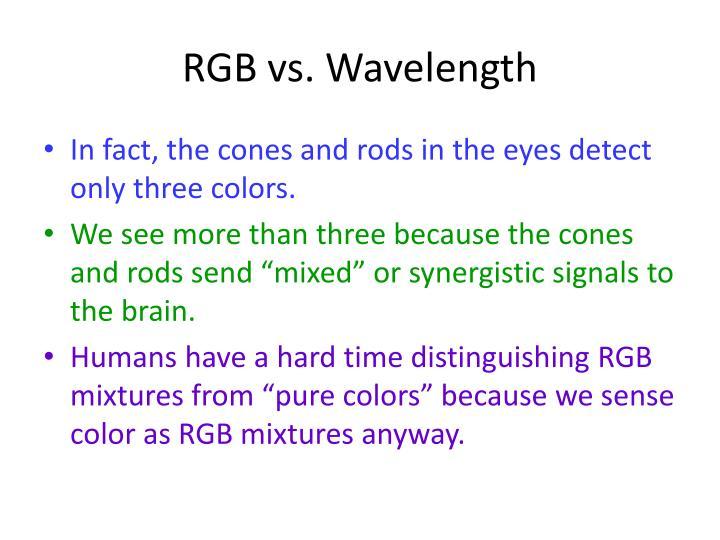 RGB vs. Wavelength