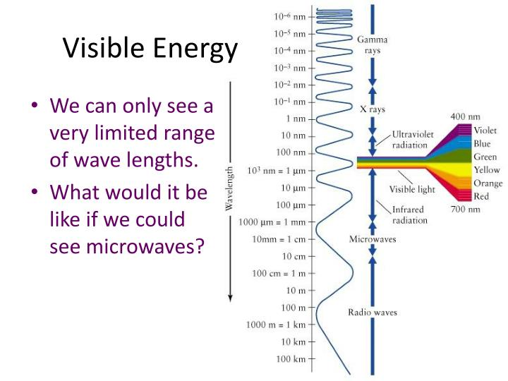 Visible Energy