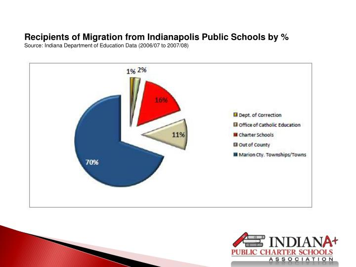Recipients of Migration from Indianapolis Public Schools by %