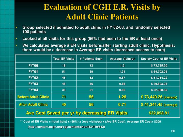 Evaluation of CGH E.R. Visits by