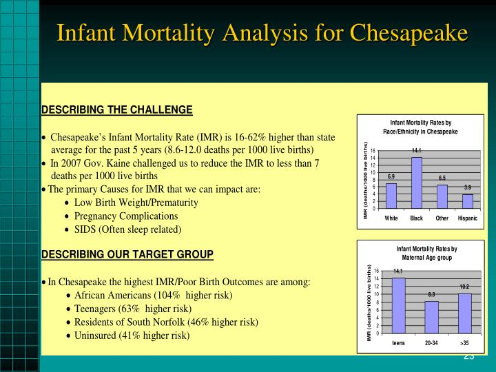 Infant Mortality Analysis for Chesapeake