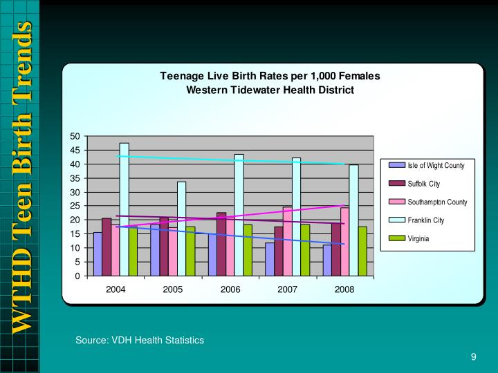 WTHD Teen Birth Trends