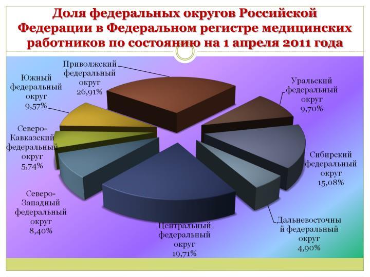 Доля федеральных округов Российской Федерации в Федеральном регистре медицинских работников по состоянию на 1 апреля 2011 года