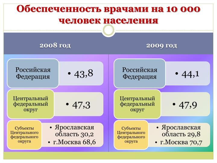 Обеспеченность врачами на 10 000 человек населения