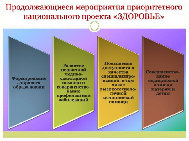 Продолжающиеся мероприятия приоритетного национального проекта «ЗДОРОВЬЕ»
