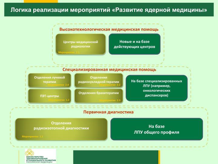 Логика реализации мероприятий «Развитие ядерной медицины»