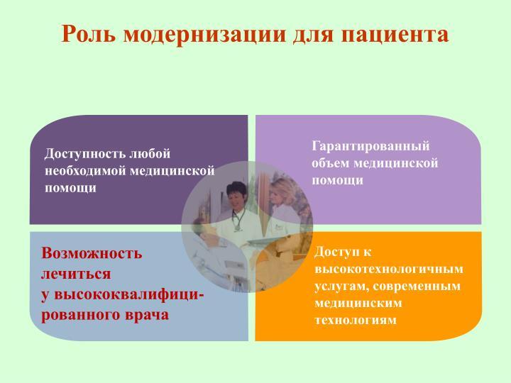 Роль модернизации для пациента