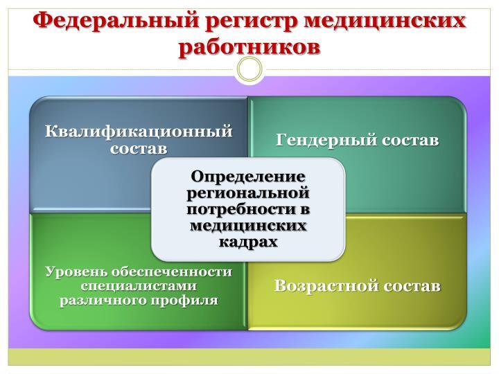 Федеральный регистр медицинских работников