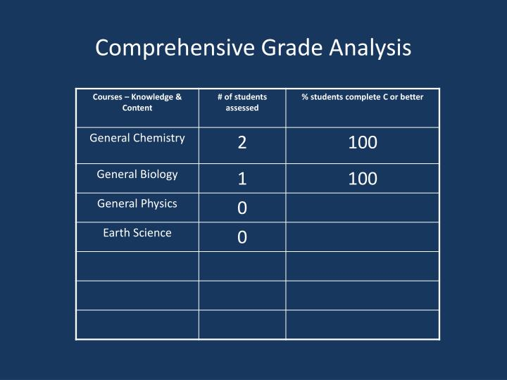 Comprehensive Grade Analysis