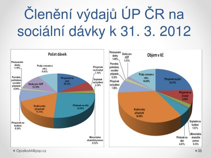 Členění výdajů ÚP ČR na sociální dávky k 31. 3. 2012