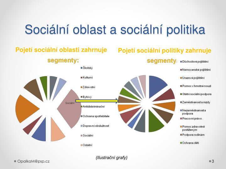 Sociální oblast a sociální politika