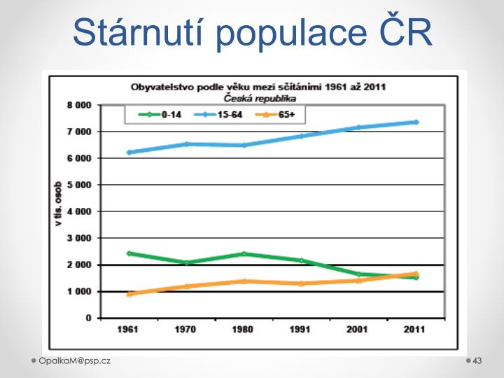 Stárnutí populace ČR