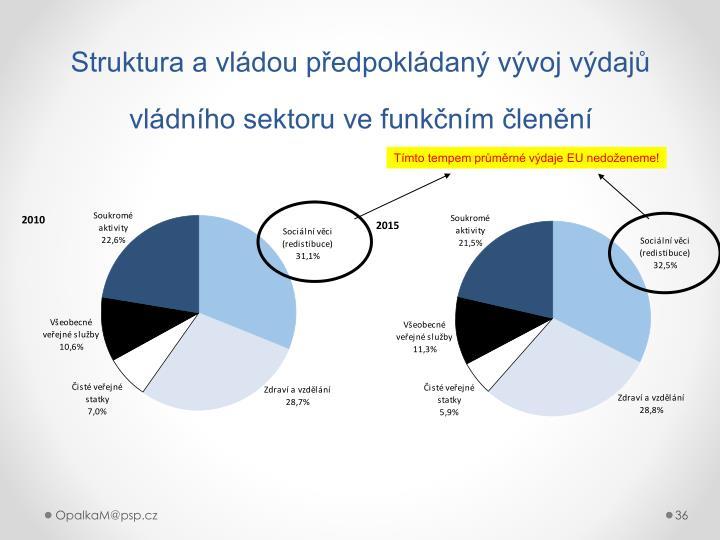 Struktura a vládou předpokládaný vývoj výdajů vládního sektoru ve funkčním členění