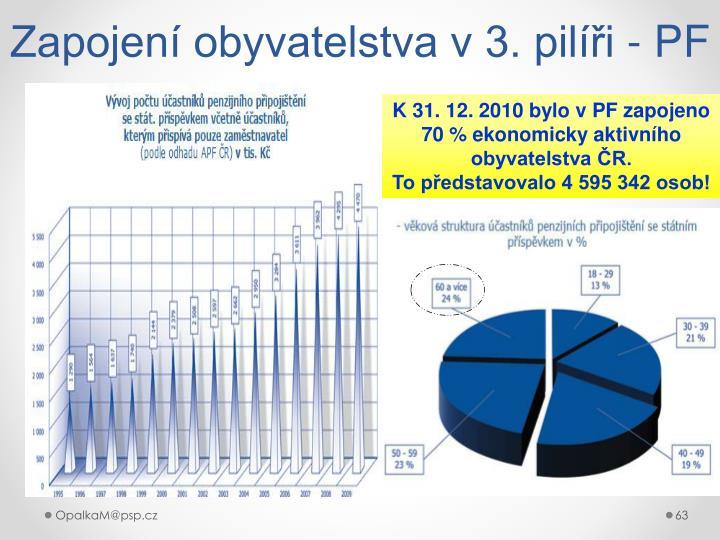 Zapojení obyvatelstva v 3. pilíři - PF