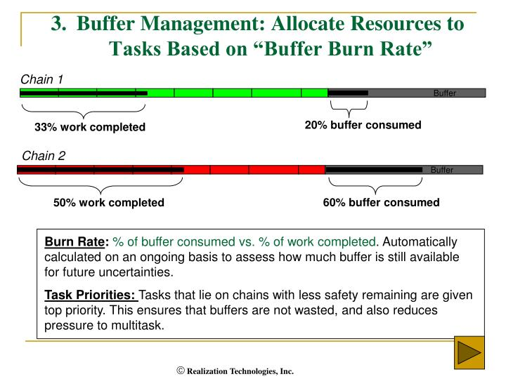 "3.Buffer Management: Allocate Resources to Tasks Based on ""Buffer Burn Rate"""