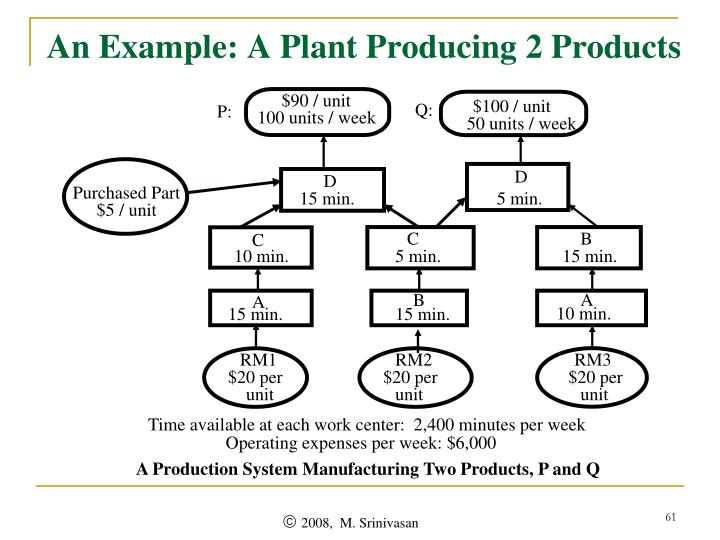 An Example: A Plant Producing 2 Products