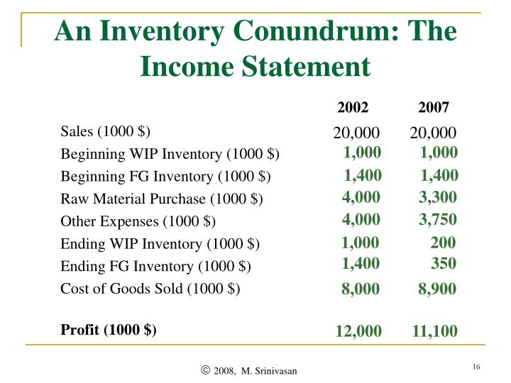 An Inventory Conundrum: The Income Statement