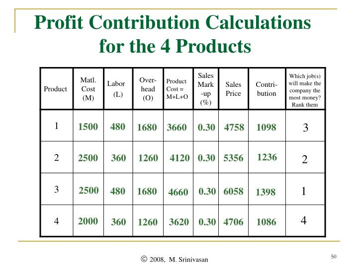 Profit Contribution Calculations