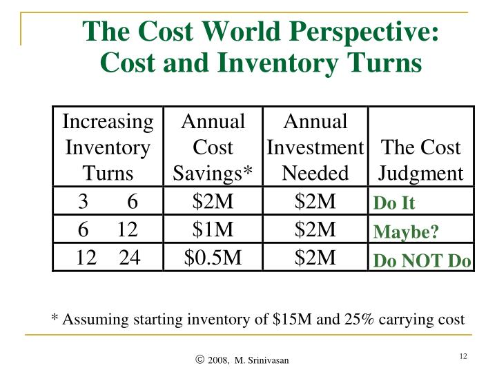 The Cost World Perspective: Cost and Inventory Turns