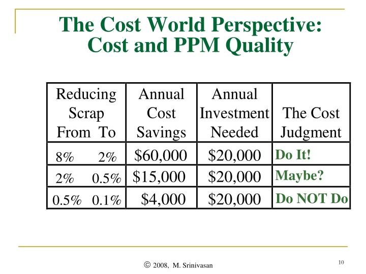 The Cost World Perspective: Cost and PPM Quality