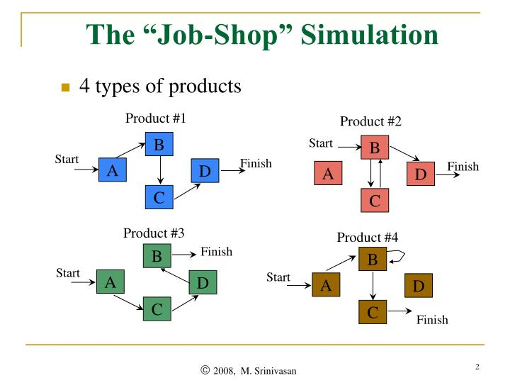 "The ""Job-Shop"" Simulation"