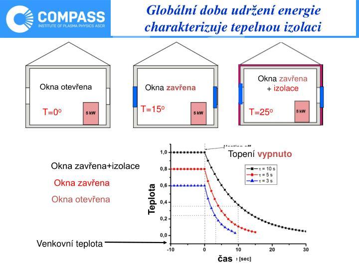 Globální doba udržení energie charakterizuje tepelnou izolaci