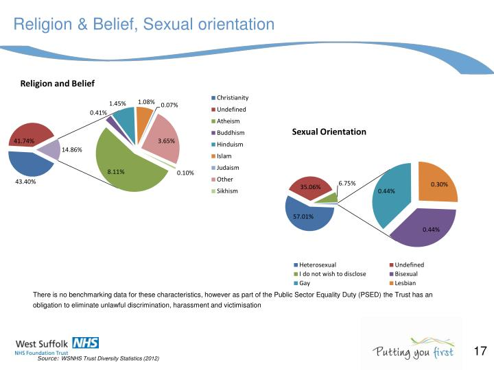 Religion & Belief, Sexual orientation