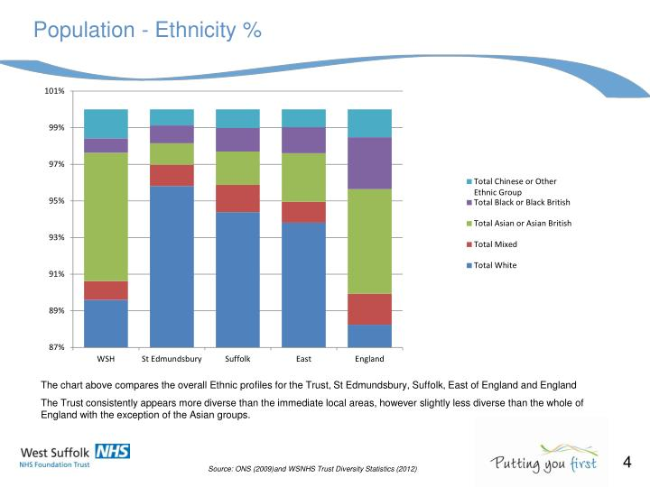Population - Ethnicity %