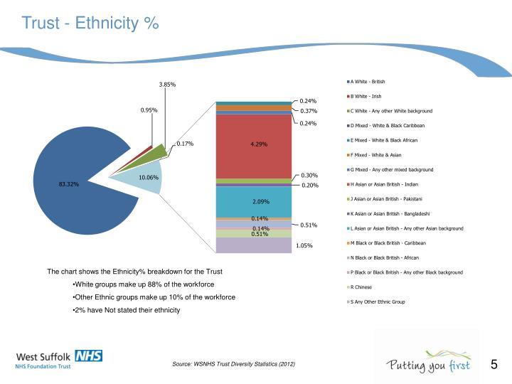 Trust - Ethnicity %