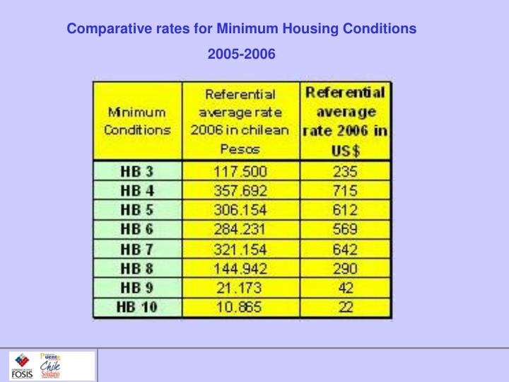 Comparative rates for Minimum Housing Conditions