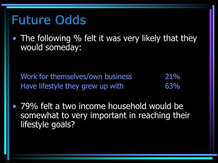 Future Odds