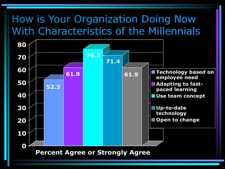 How is Your Organization Doing Now With Characteristics of the Millennials