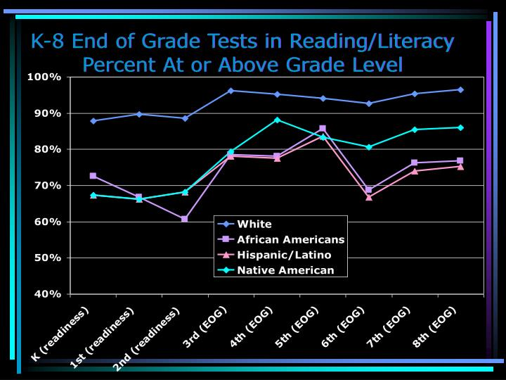 K-8 End of Grade Tests in Reading/Literacy