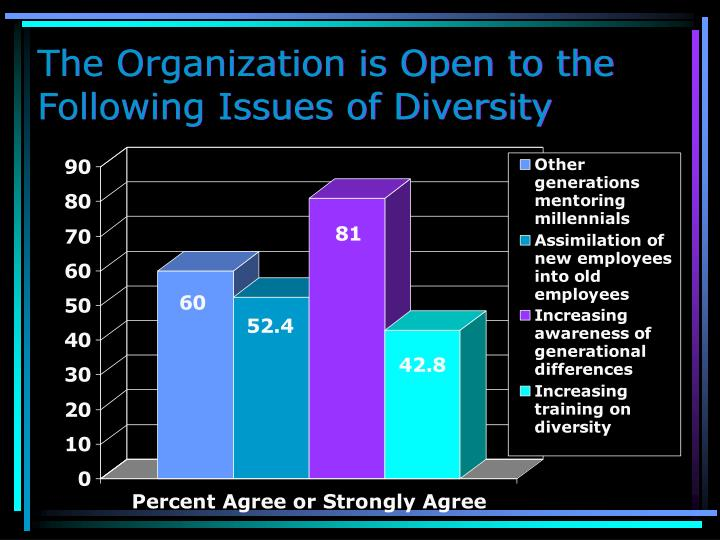 The Organization is Open to the Following Issues of Diversity