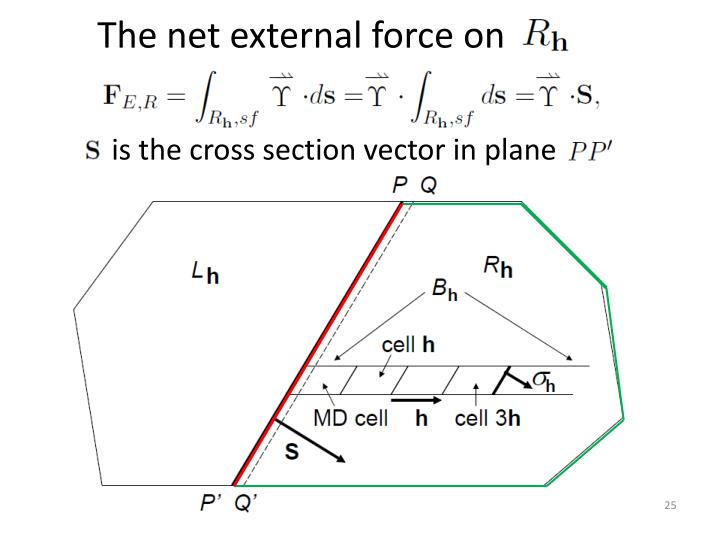The net external force on