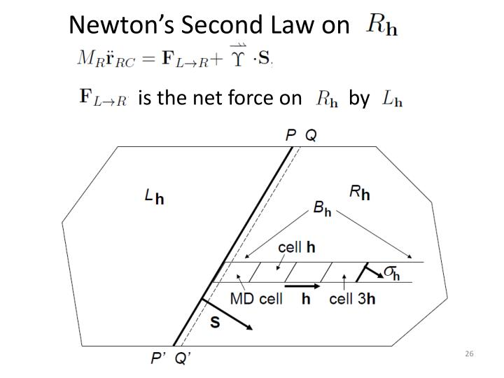 Newton's Second Law on