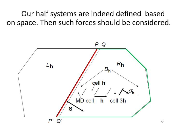 Our half systems are indeed defined  based on space. Then such forces should be considered.