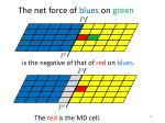 t he net force of blues on green