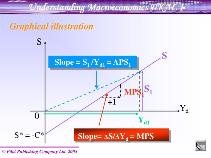Slope = S