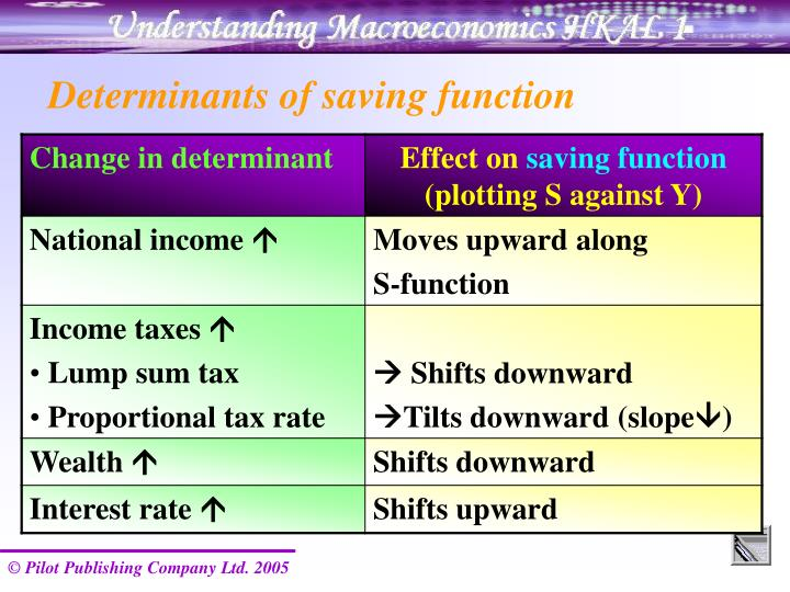Determinants of saving function