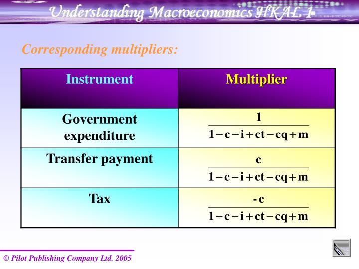 Corresponding multipliers: