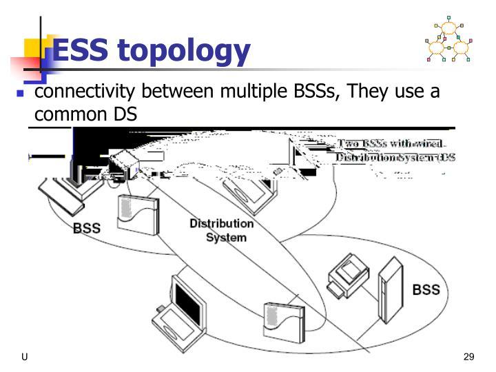 ESS topology