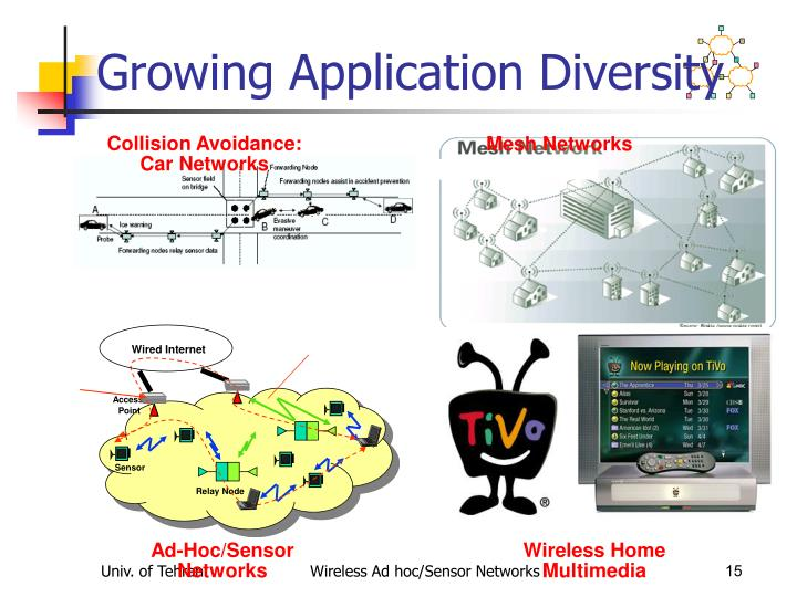 Growing Application Diversity