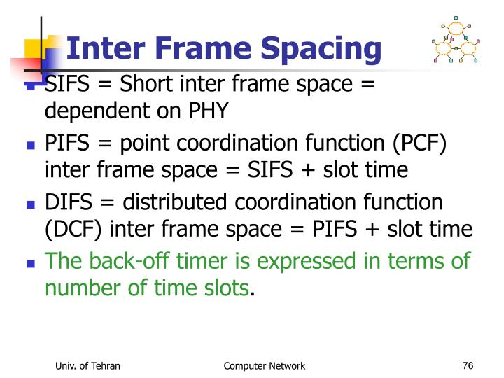 Inter Frame Spacing